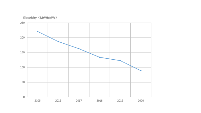 Electricity reduction chart