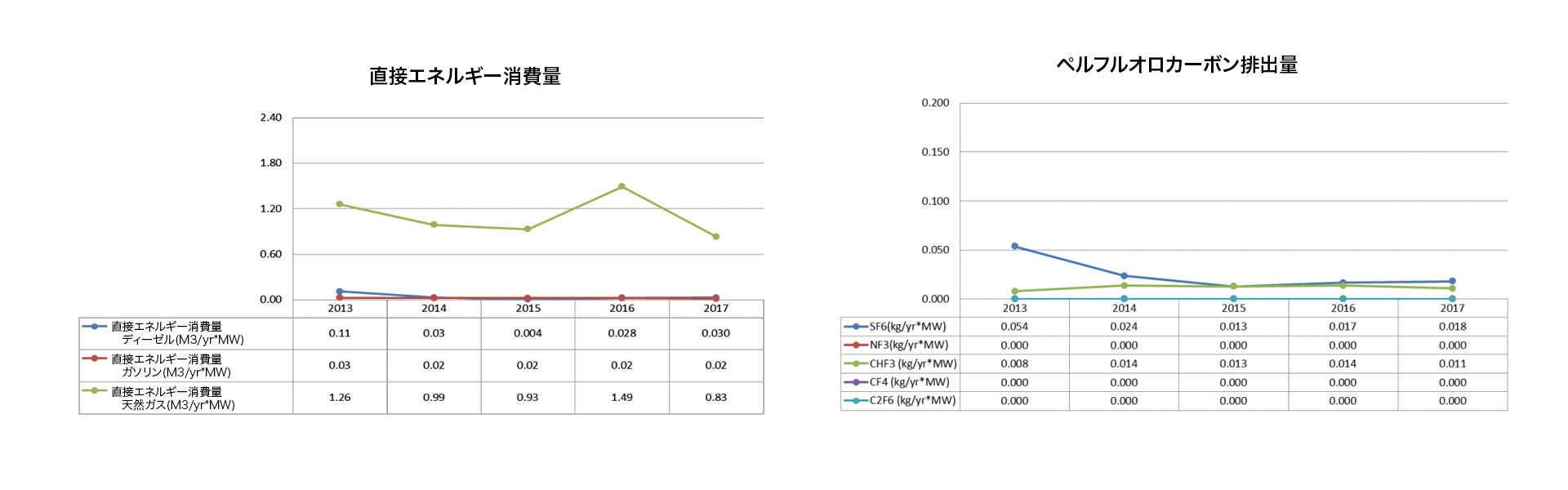 直接エネルギー消費量、ペルフルオロカーボン排出量