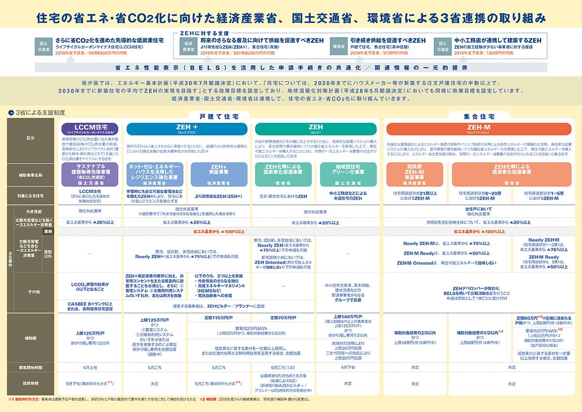 国土交通省、経済産業省、環境省は2019年度も、ネット・ゼロ・エネルギー・ハウス(ZEH)の普及促進に向けた補助事業を連携して実施する。19年3月、全国6会場で開催した「ZEH等3省合同説明会」で、各省が発表した主な事業を解説する。